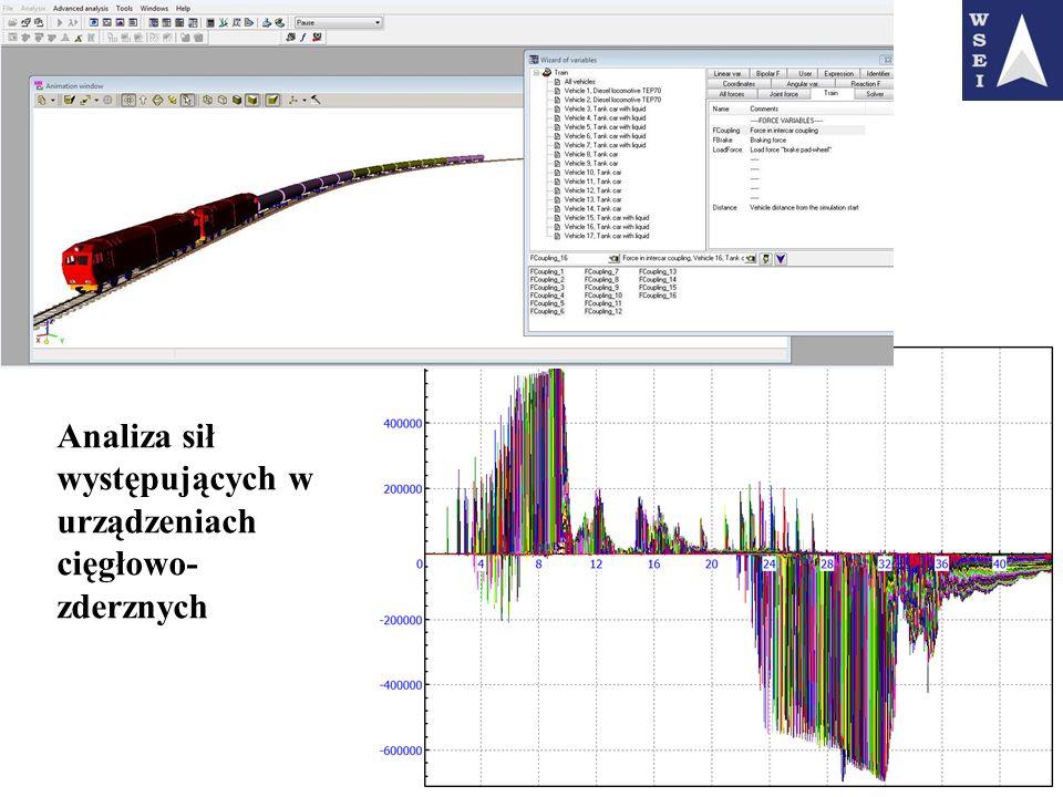 Analiza sił występujących w urządzeniach cięgłowo-zderznych