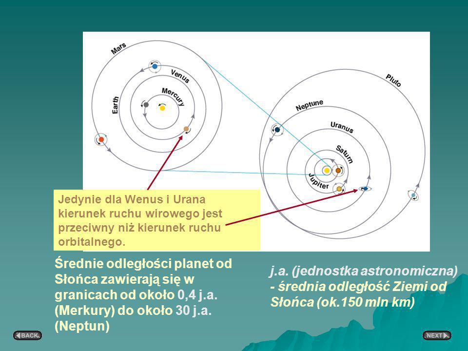 Jedynie dla Wenus i Urana kierunek ruchu wirowego jest przeciwny niż kierunek ruchu orbitalnego.