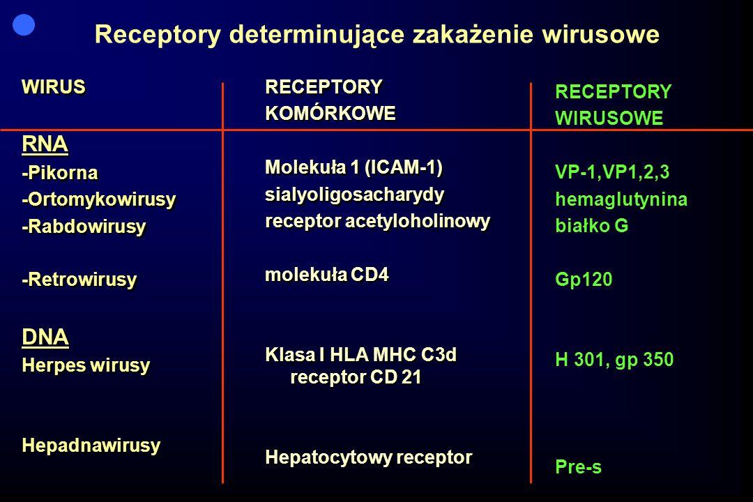Receptory determinujące zakażenie wirusowe