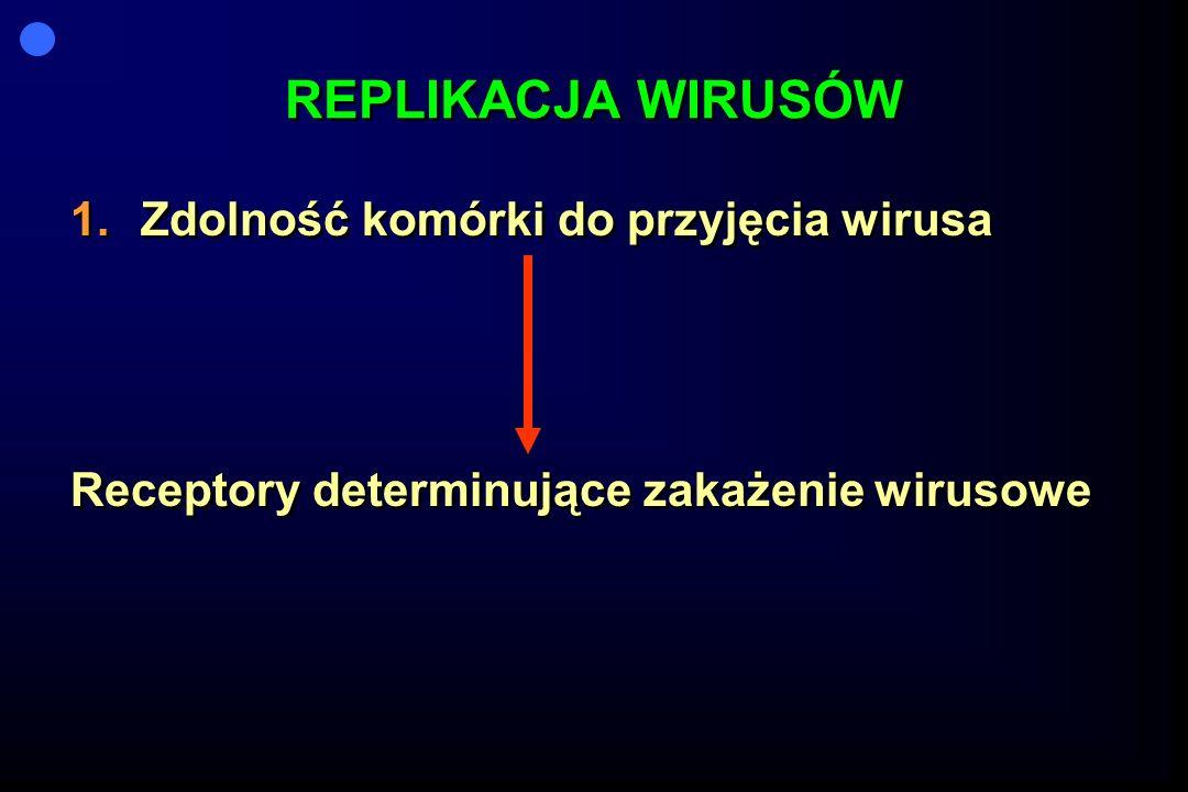REPLIKACJA WIRUSÓW Zdolność komórki do przyjęcia wirusa