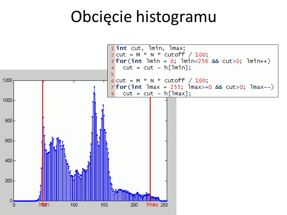 Obcięcie histogramu lmin lmax