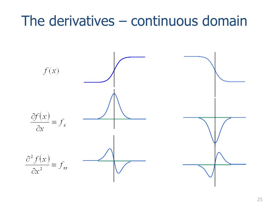 The derivatives – continuous domain