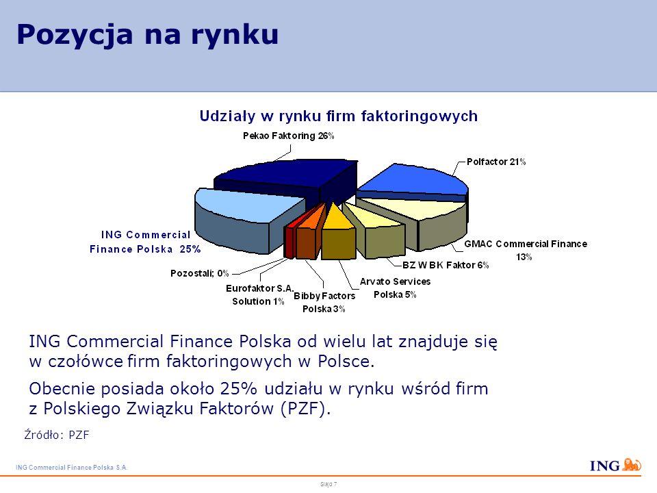 Pozycja na rynku ING Commercial Finance Polska od wielu lat znajduje się w czołówce firm faktoringowych w Polsce.