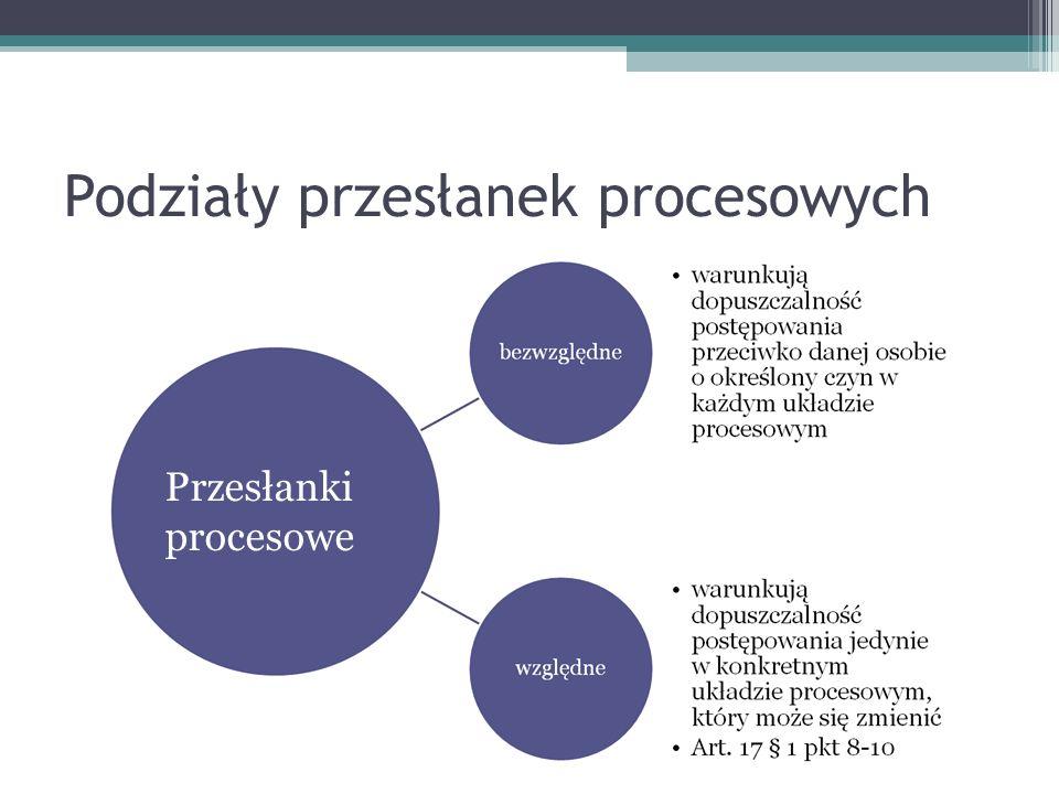 Podziały przesłanek procesowych