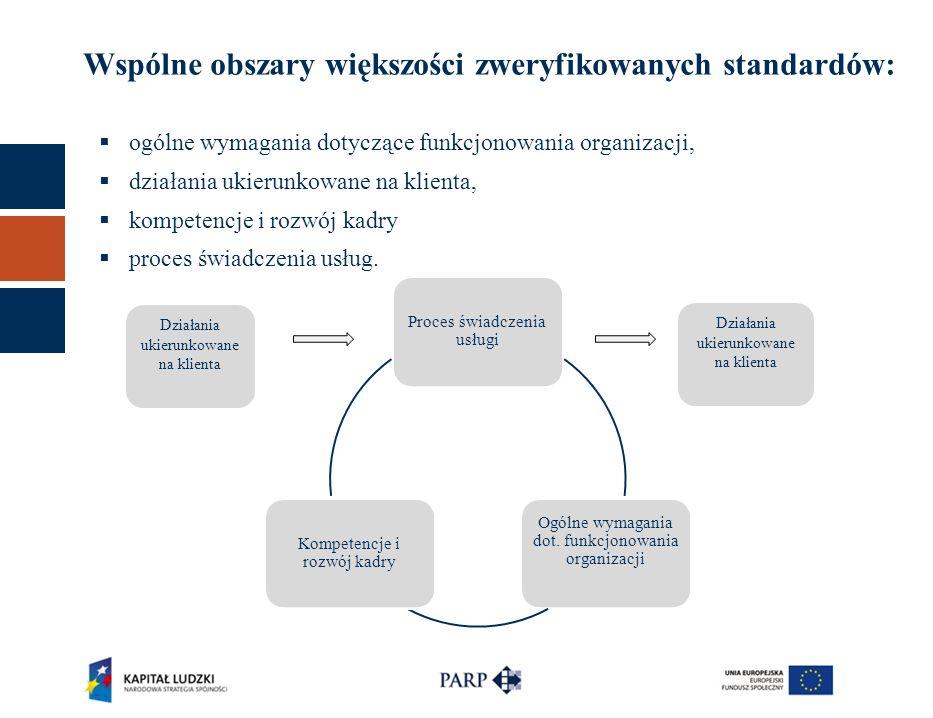 Wspólne obszary większości zweryfikowanych standardów:
