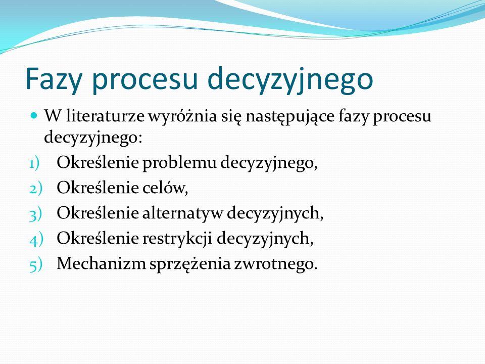 Fazy procesu decyzyjnego