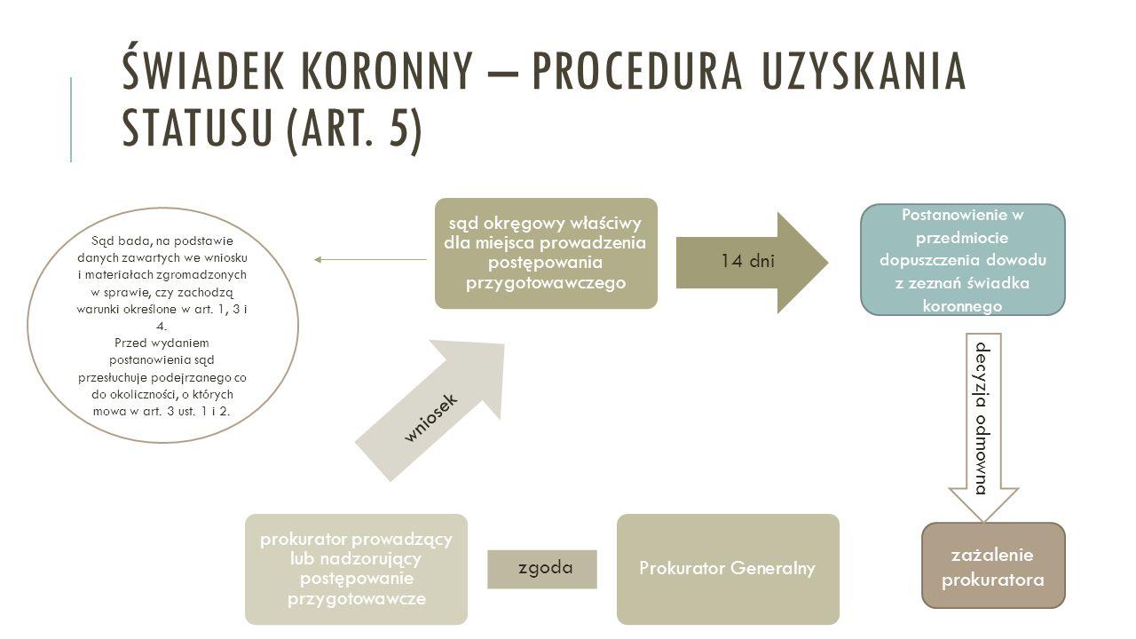 Świadek koronny – procedura uzyskania statusu (art. 5)