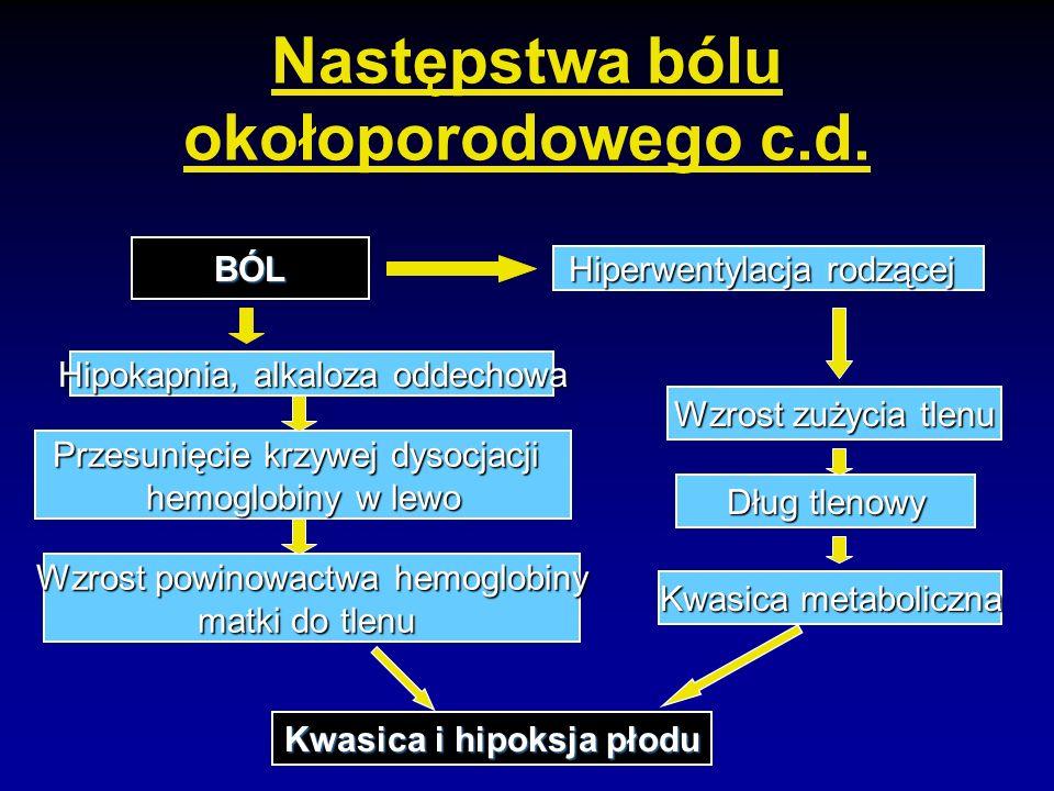 Następstwa bólu okołoporodowego c.d.