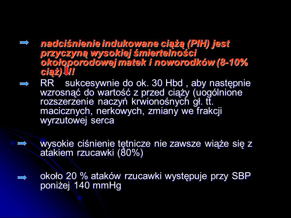 około 20 % ataków rzucawki występuje przy SBP poniżej 140 mmHg