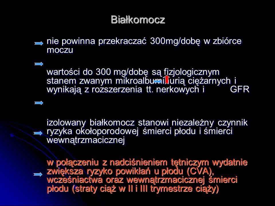 Białkomocz nie powinna przekraczać 300mg/dobę w zbiórce moczu.