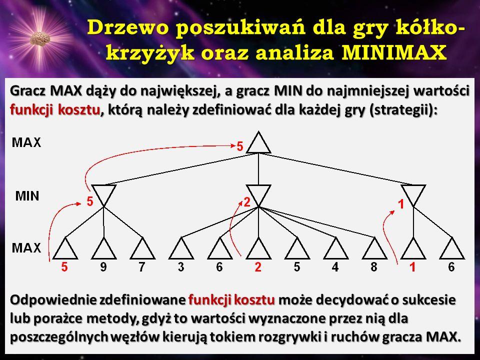 Drzewo poszukiwań dla gry kółko-krzyżyk oraz analiza MINIMAX