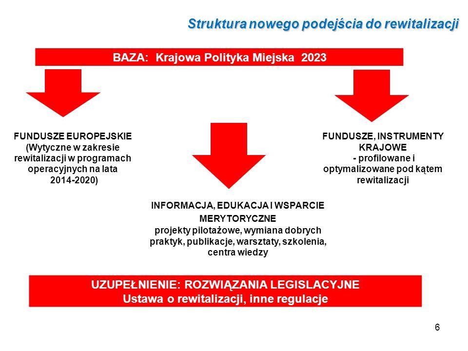 Struktura nowego podejścia do rewitalizacji