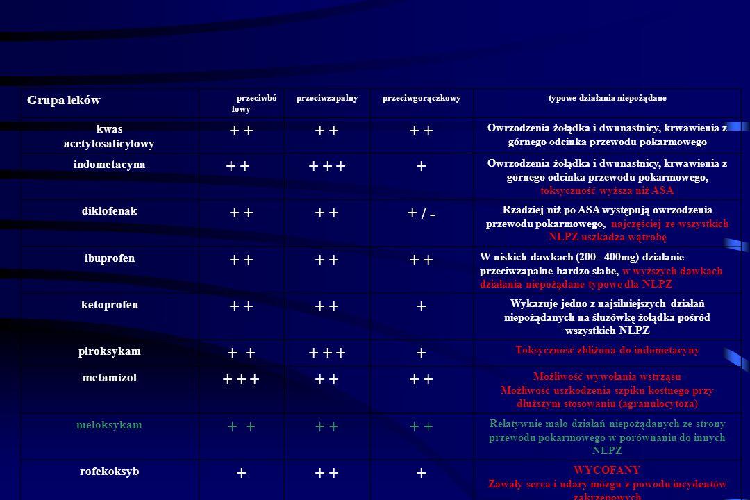 + + + + + + + / - + + Grupa leków kwas acetylosalicylowy indometacyna