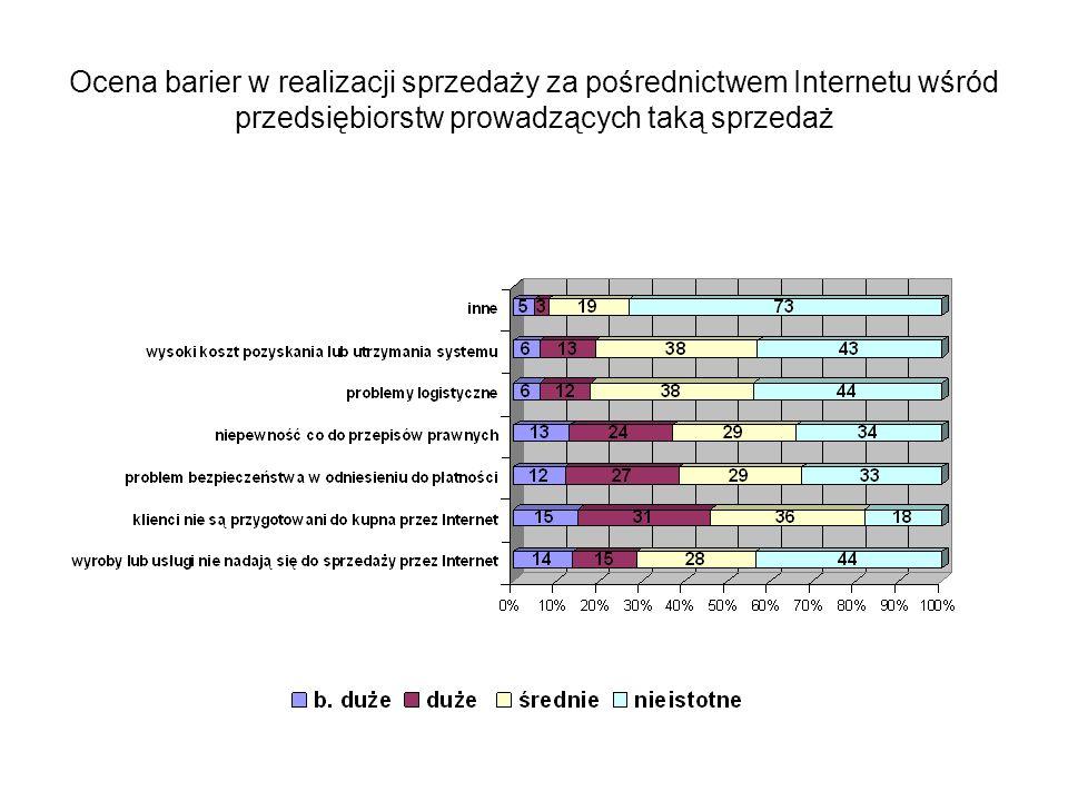 Ocena barier w realizacji sprzedaży za pośrednictwem Internetu wśród przedsiębiorstw prowadzących taką sprzedaż