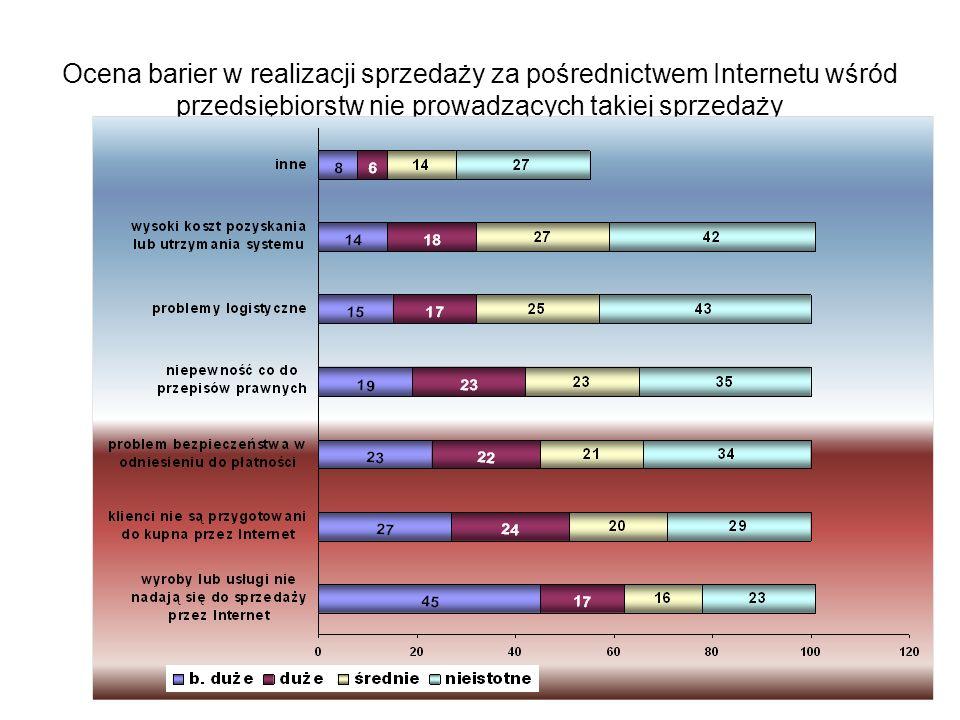 Ocena barier w realizacji sprzedaży za pośrednictwem Internetu wśród przedsiębiorstw nie prowadzących takiej sprzedaży
