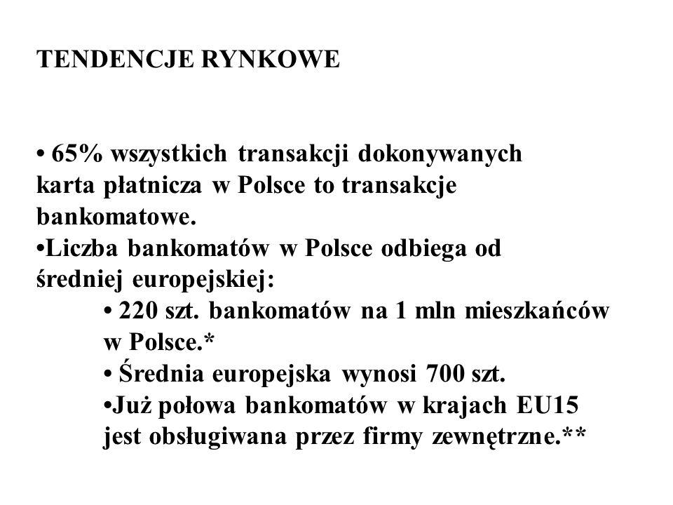 TENDENCJE RYNKOWE • 65% wszystkich transakcji dokonywanych. karta płatnicza w Polsce to transakcje.