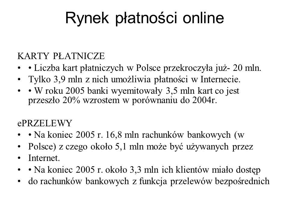Rynek płatności online