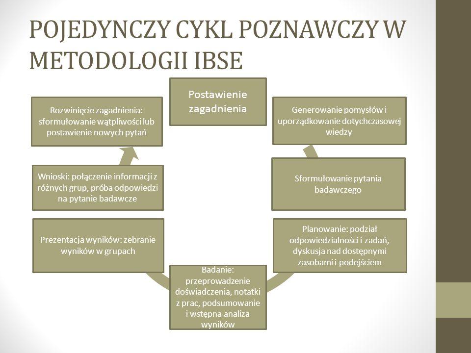 POJEDYNCZY CYKL POZNAWCZY W METODOLOGII IBSE