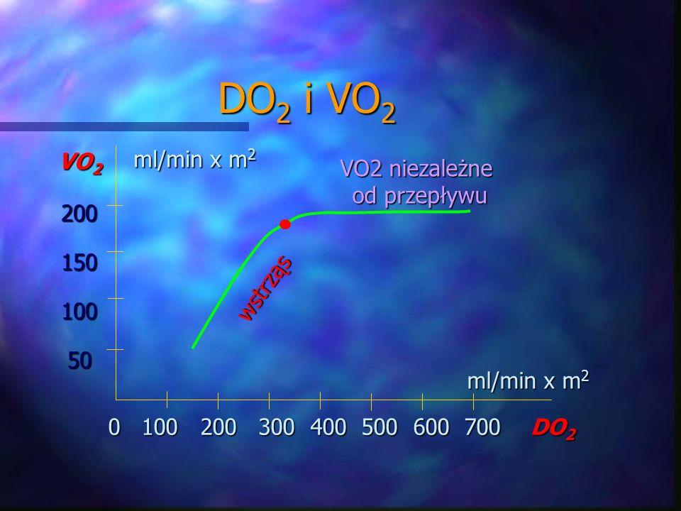 DO2 i VO2 ml/min x m2 VO2 VO2 niezależne od przepływu 200 150 100 50