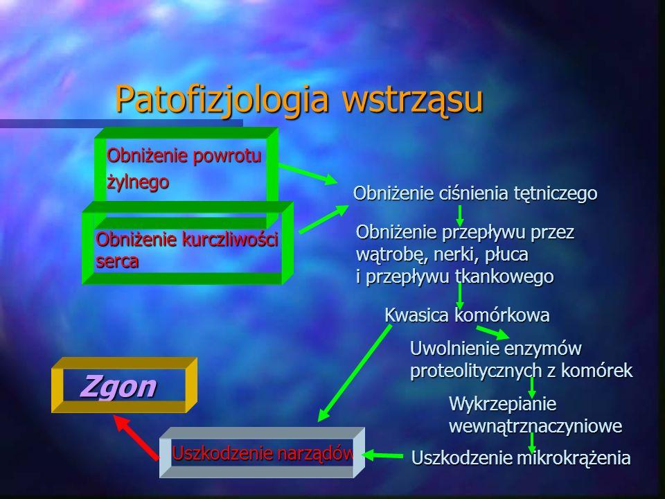 Patofizjologia wstrząsu