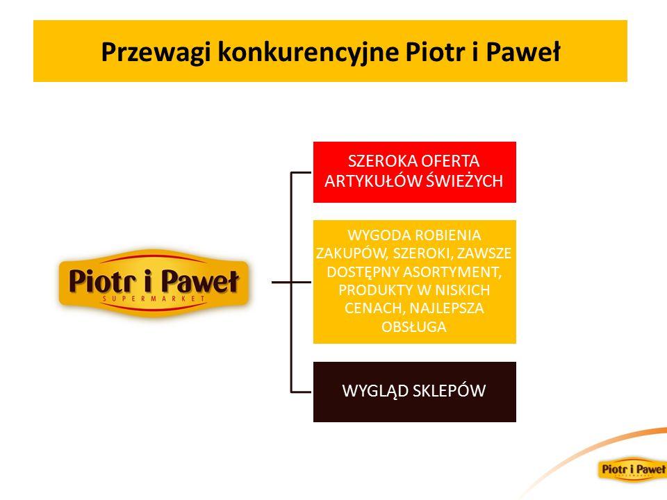 Przewagi konkurencyjne Piotr i Paweł