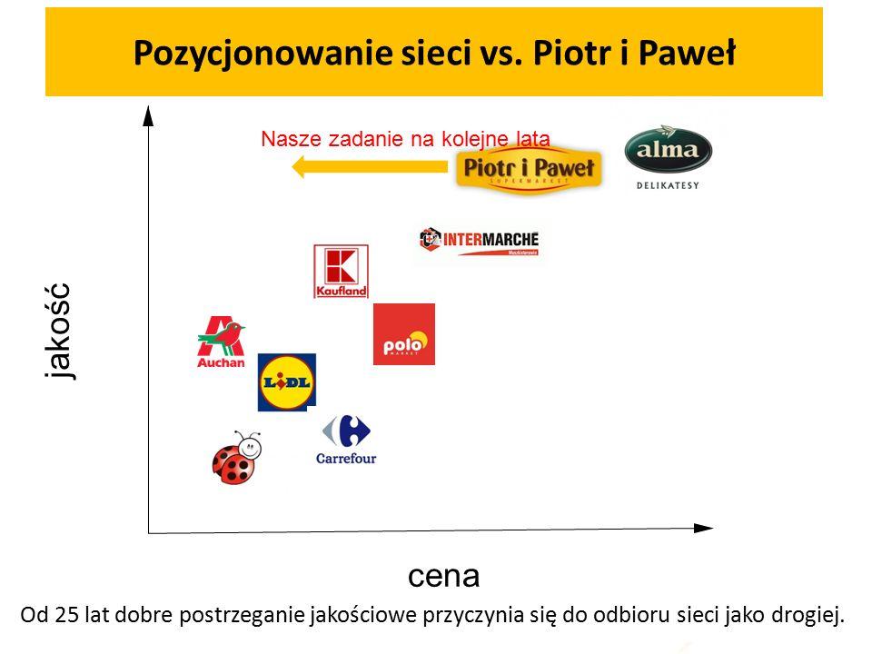 Pozycjonowanie sieci vs. Piotr i Paweł