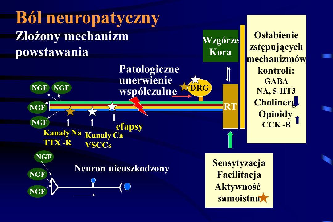 Ból neuropatyczny Złożony mechanizm powstawania Patologiczne