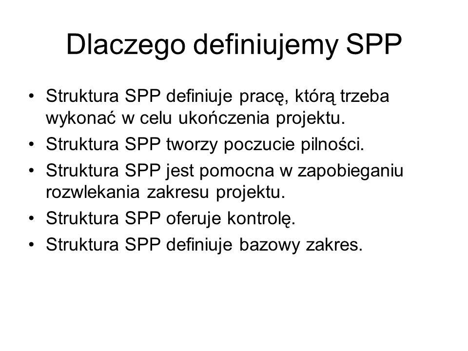 Dlaczego definiujemy SPP