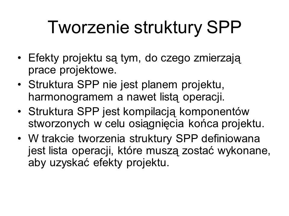Tworzenie struktury SPP