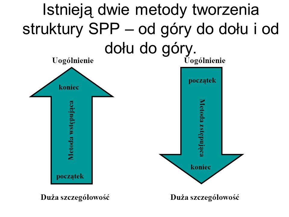 Istnieją dwie metody tworzenia struktury SPP – od góry do dołu i od dołu do góry.