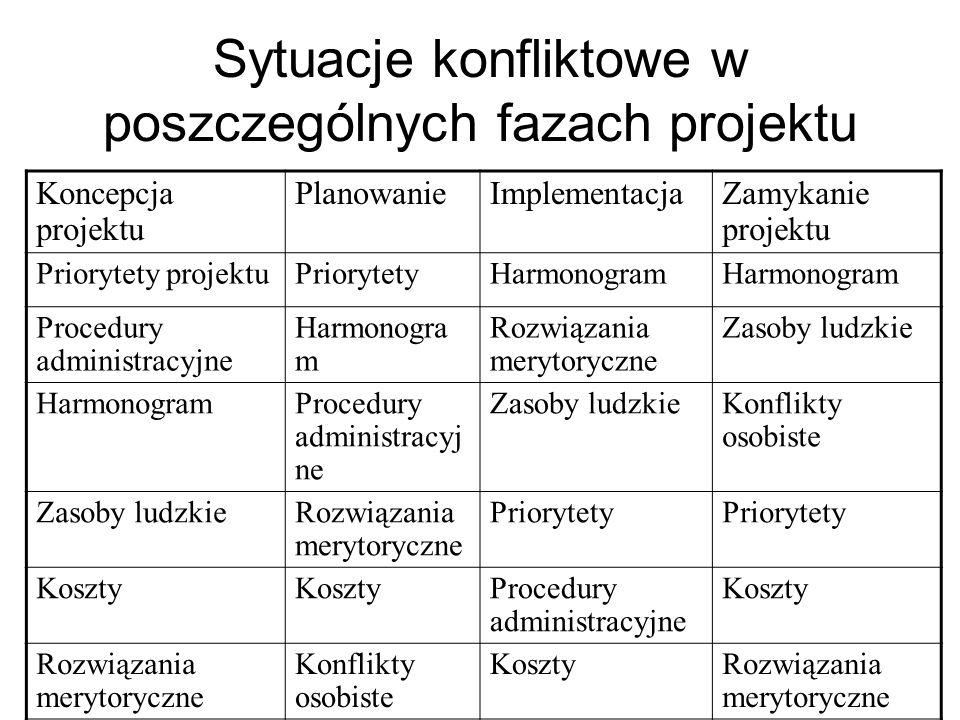 Sytuacje konfliktowe w poszczególnych fazach projektu