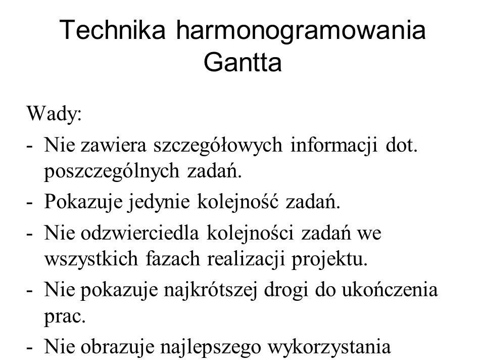 Technika harmonogramowania Gantta