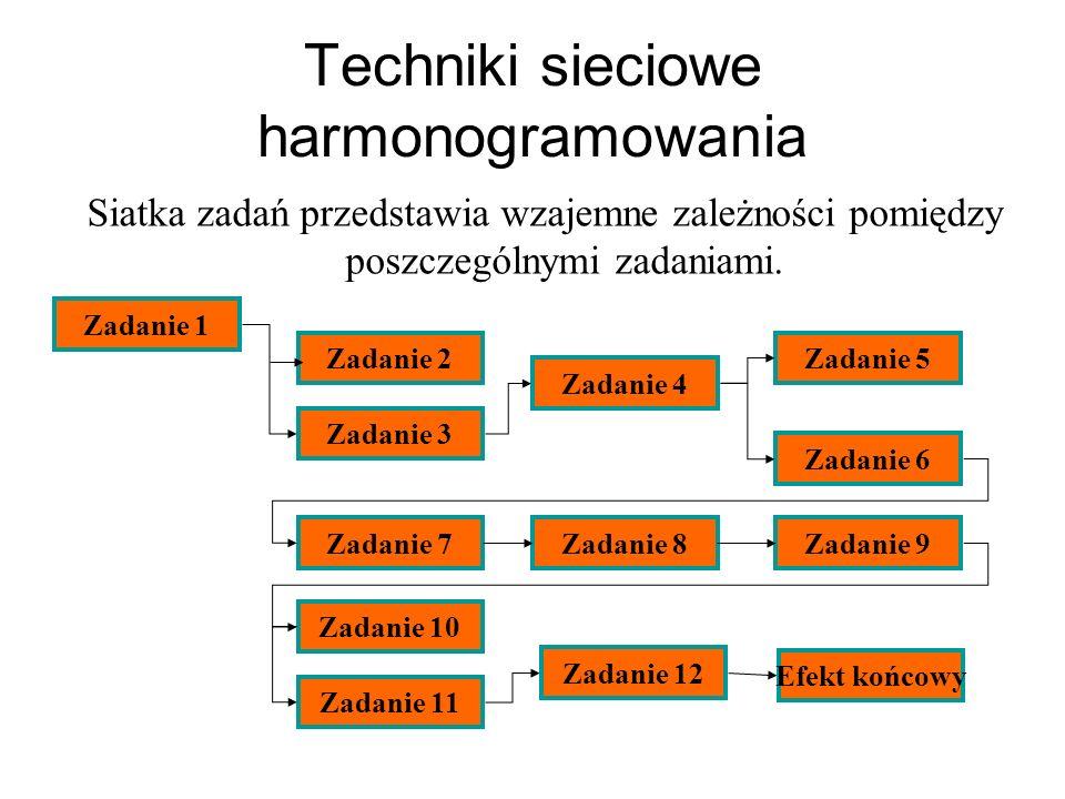 Techniki sieciowe harmonogramowania