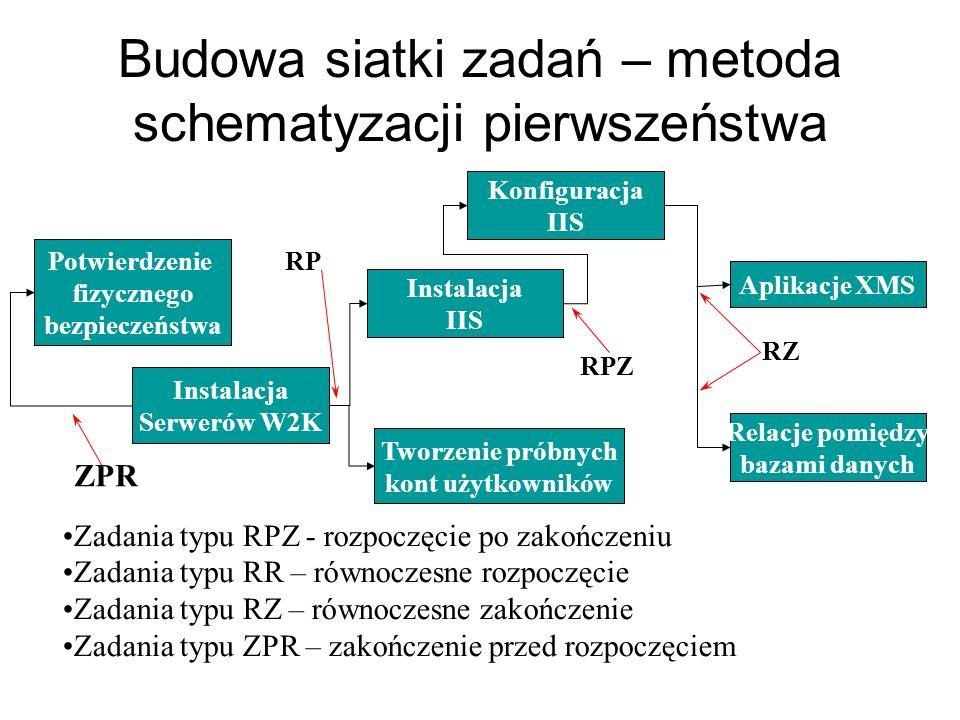 Budowa siatki zadań – metoda schematyzacji pierwszeństwa