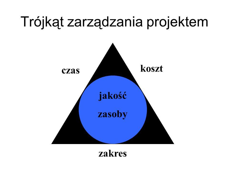 Trójkąt zarządzania projektem