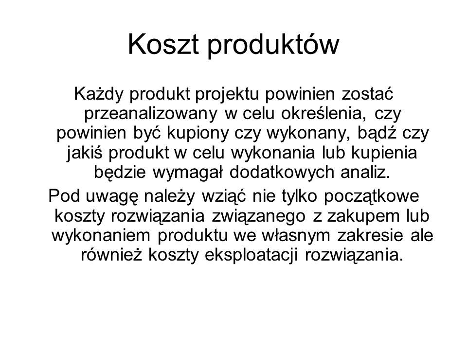 Koszt produktów