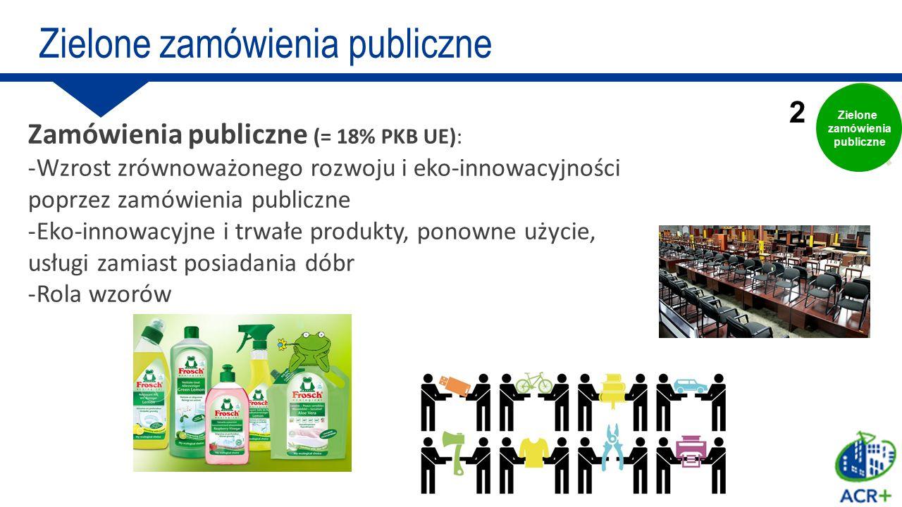 Zielone zamówienia publiczne
