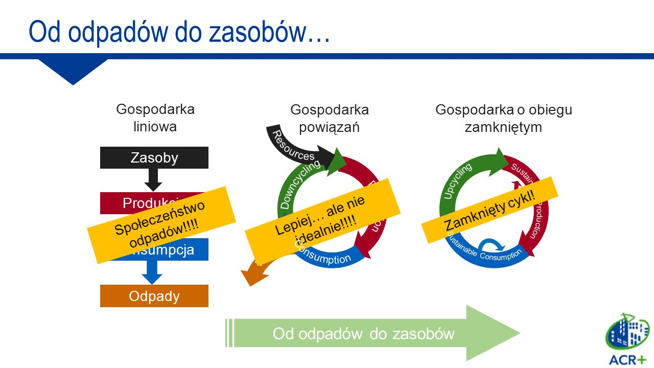 Od odpadów do zasobów… 1 Design and innovation 2. Unlocking investment