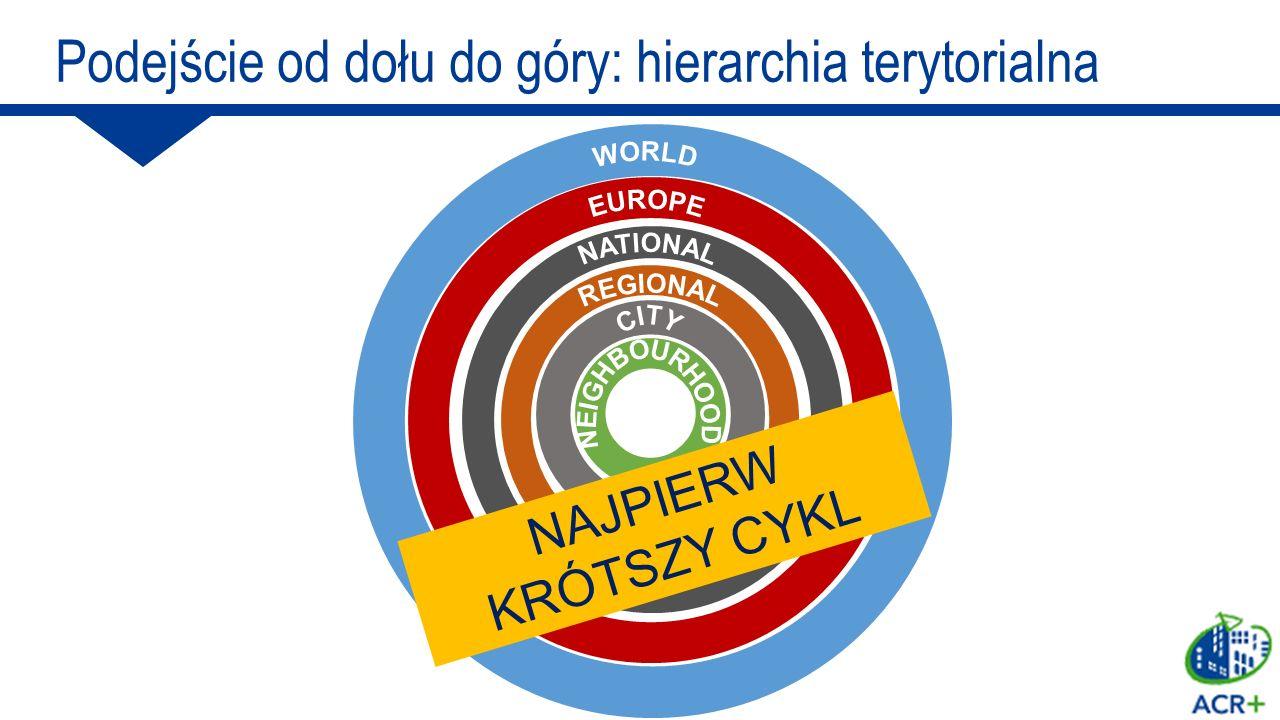Podejście od dołu do góry: hierarchia terytorialna