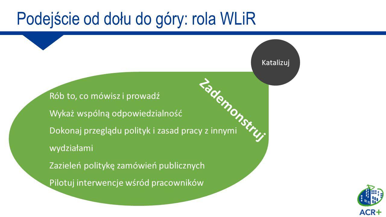 Podejście od dołu do góry: rola WLiR