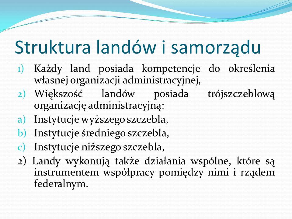 Struktura landów i samorządu