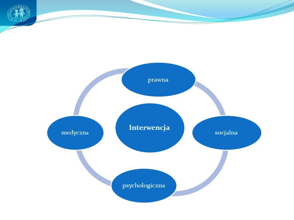 Interwencja prawna socjalna psychologiczna medyczna