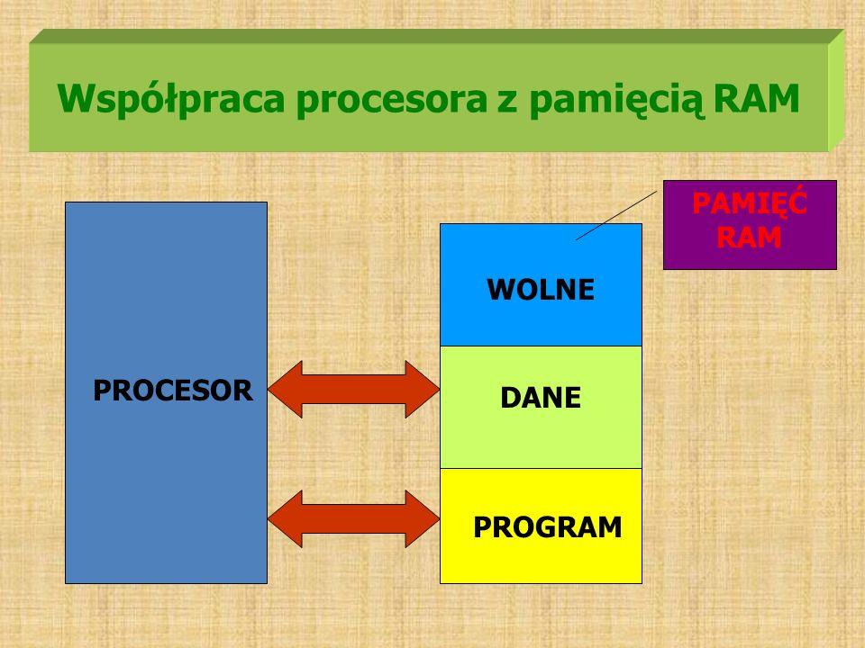 Współpraca procesora z pamięcią RAM