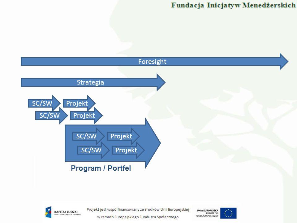 Foresight Strategia SC/SW Projekt SC/SW Projekt SC/SW Projekt SC/SW Projekt Program / Portfel