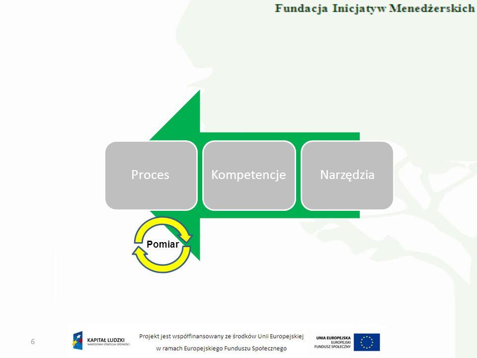 Proces Kompetencje Narzędzia Pomiar