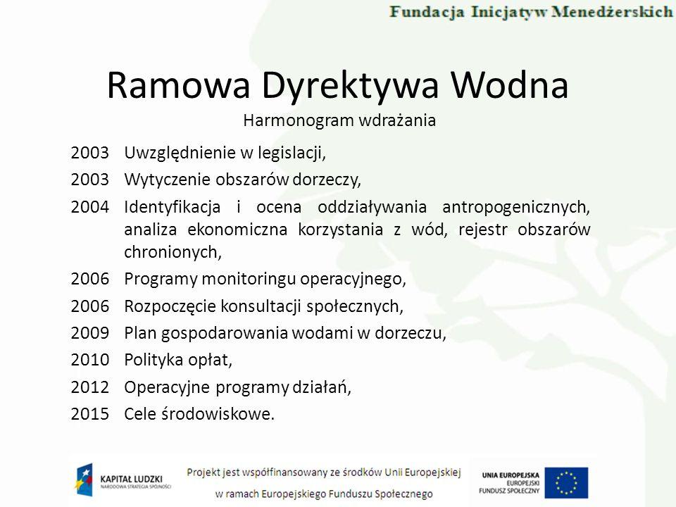 Ramowa Dyrektywa Wodna Harmonogram wdrażania