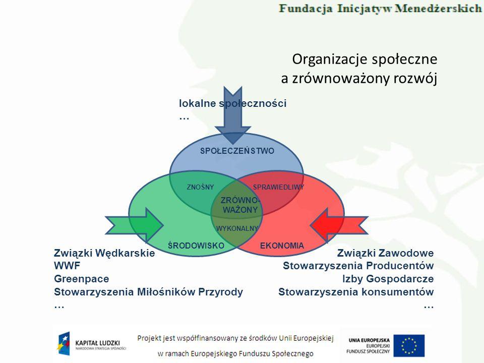 Organizacje społeczne a zrównoważony rozwój