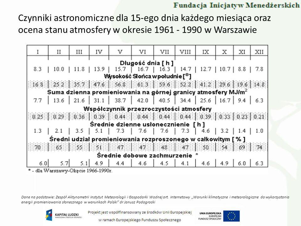 Czynniki astronomiczne dla 15-ego dnia każdego miesiąca oraz ocena stanu atmosfery w okresie 1961 - 1990 w Warszawie