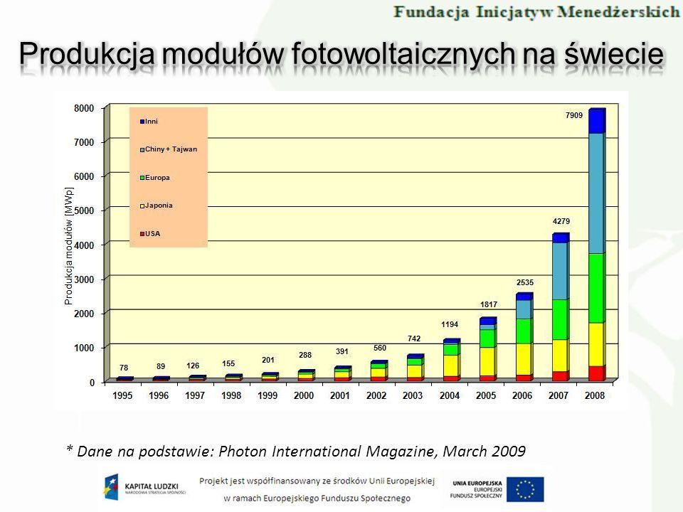 Produkcja modułów fotowoltaicznych na świecie