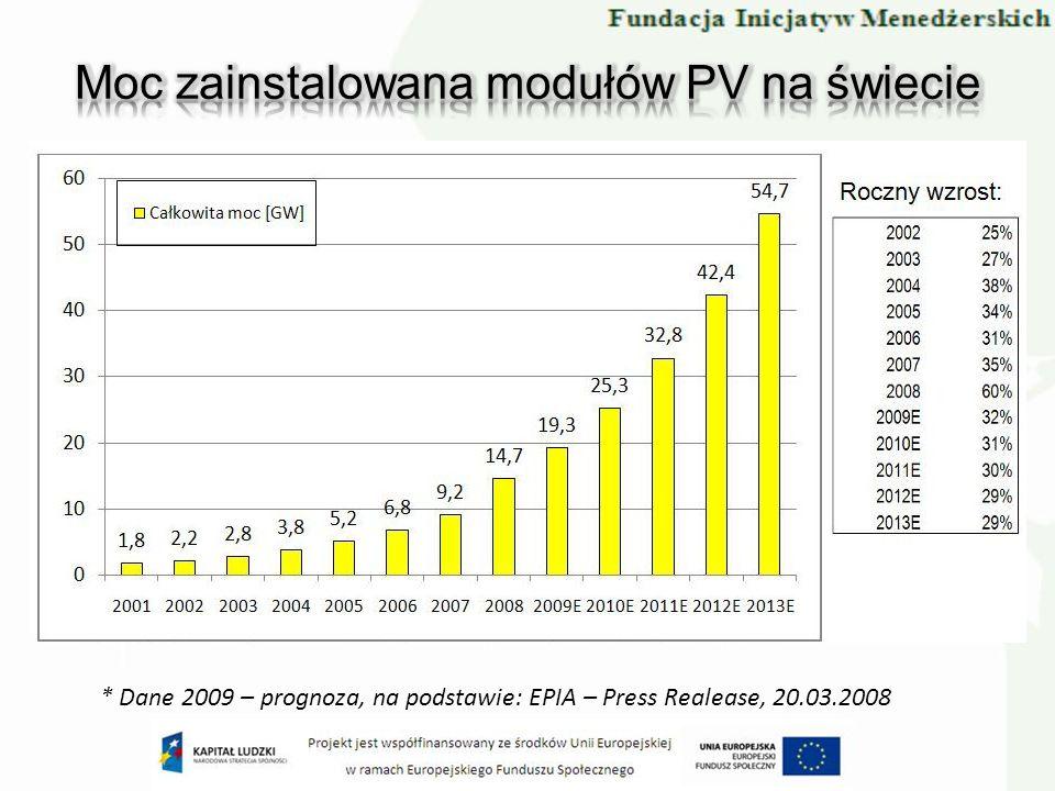 Moc zainstalowana modułów PV na świecie